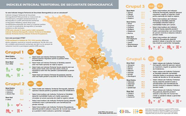Indicele Integral Teritorial de Securitate Demografică